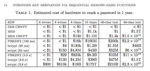 هزینهی کرک الگوریتم scrypt